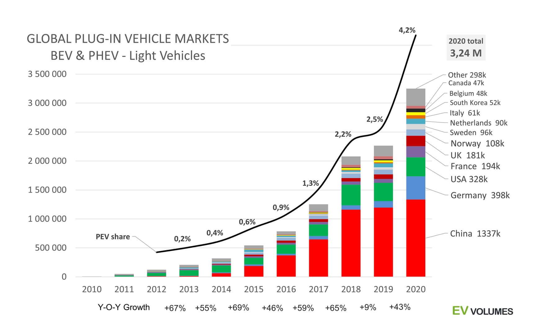 Глобальные поставки электромобилей и плагин-гибридов на разных рынках с 2010 по 2020 год