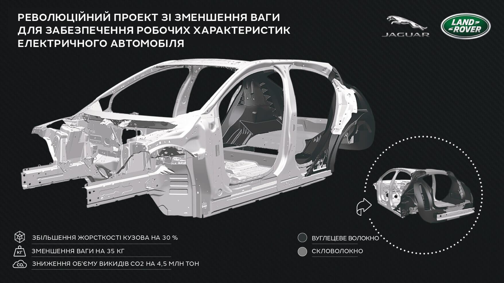 Jaguar Land Rover разработает более легкие электромобили — это возможность установить аккумуляторы большего размера для большего запаса хода