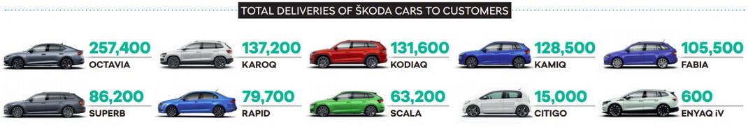 Продажи моделей Škoda в2020 году по миру