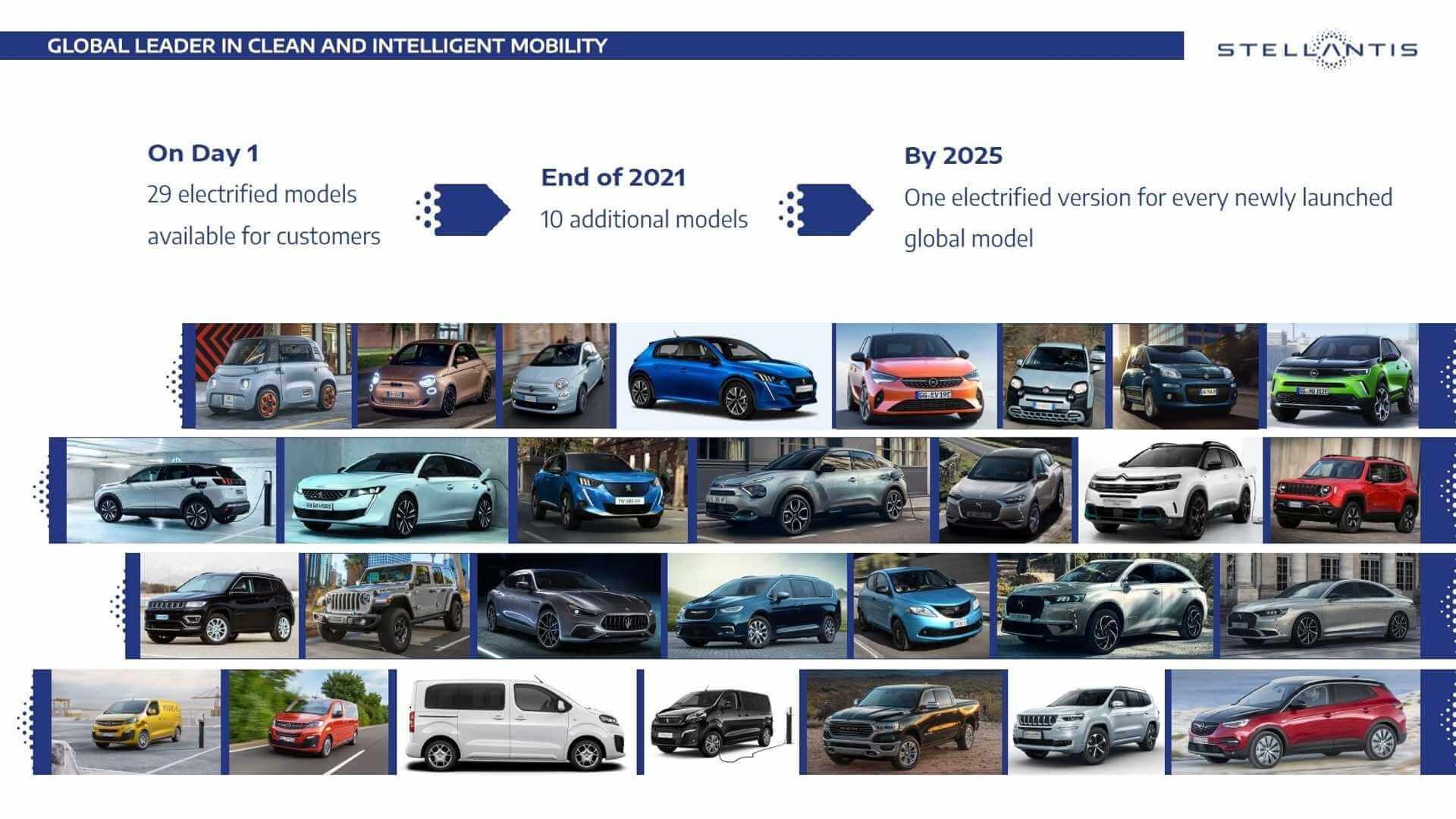 Каждая новая модель, которую Stellantis выпустит до 2025 года, будет предлагать электрифицированный вариант