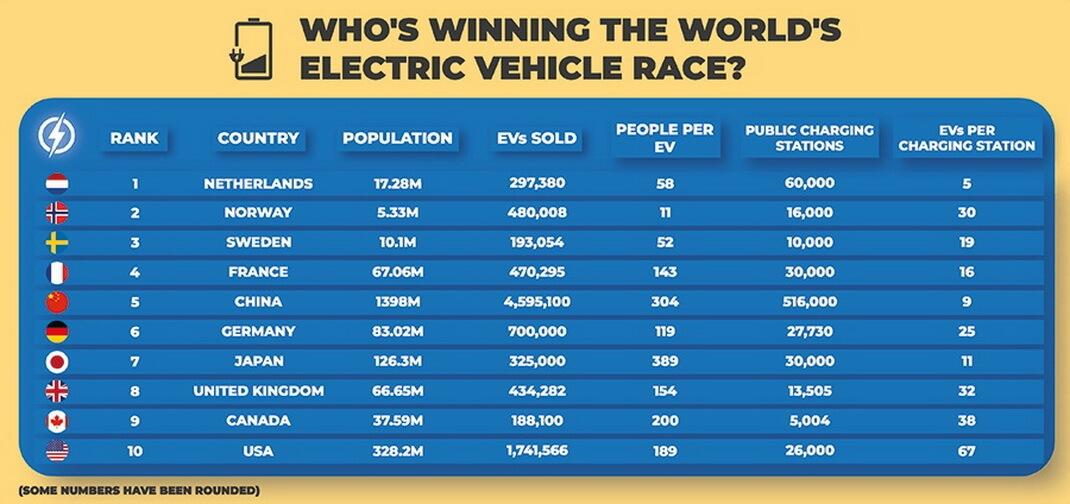 Страны-лидеры по продажам электромобилей в сравнении с их численностью населения и количеством точек зарядки электромобилей