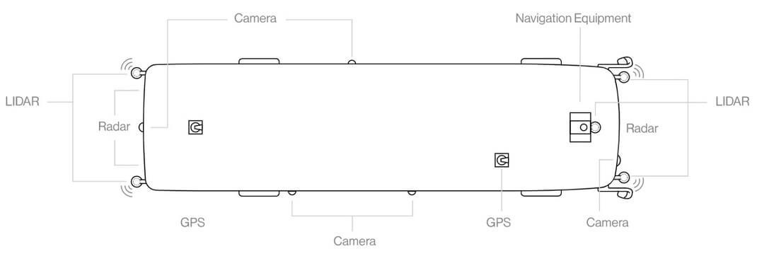 Xcelsior AV использует комбинацию высокопроизводительных AV-технологий и датчиков, включая LIDAR, RADAR и камеры