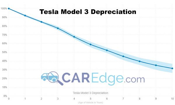 График стоимости подержанных Tesla Model 3 согласно Caredge
