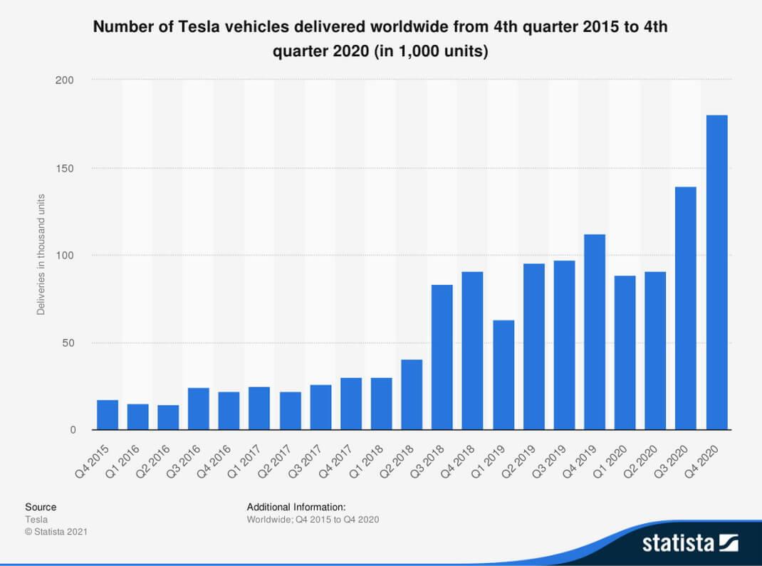 Количество поставленных по всему миру электромобилей Tesla с 4 квартала 2015 года по 4 квартал 2020 года (в 1000 единиц)