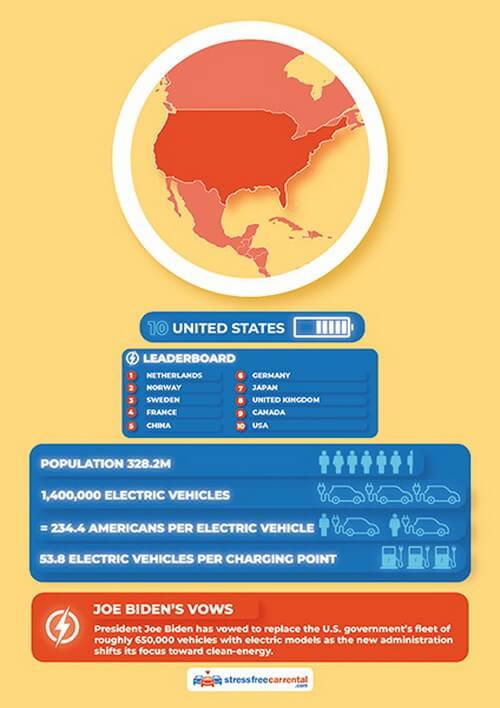 6 из 10: европейские страны лидеры рейтинга глобальной электромобильности