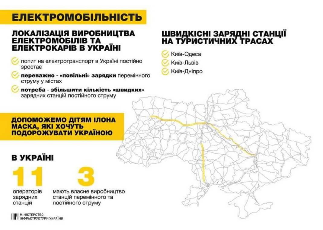 Мининфраструктуры Украины поддержит развитие сети быстрых зарядных станций на основных трассах