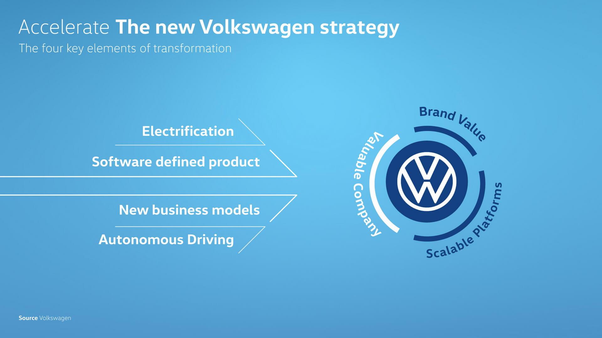 Новая стратегия Volkswagen
