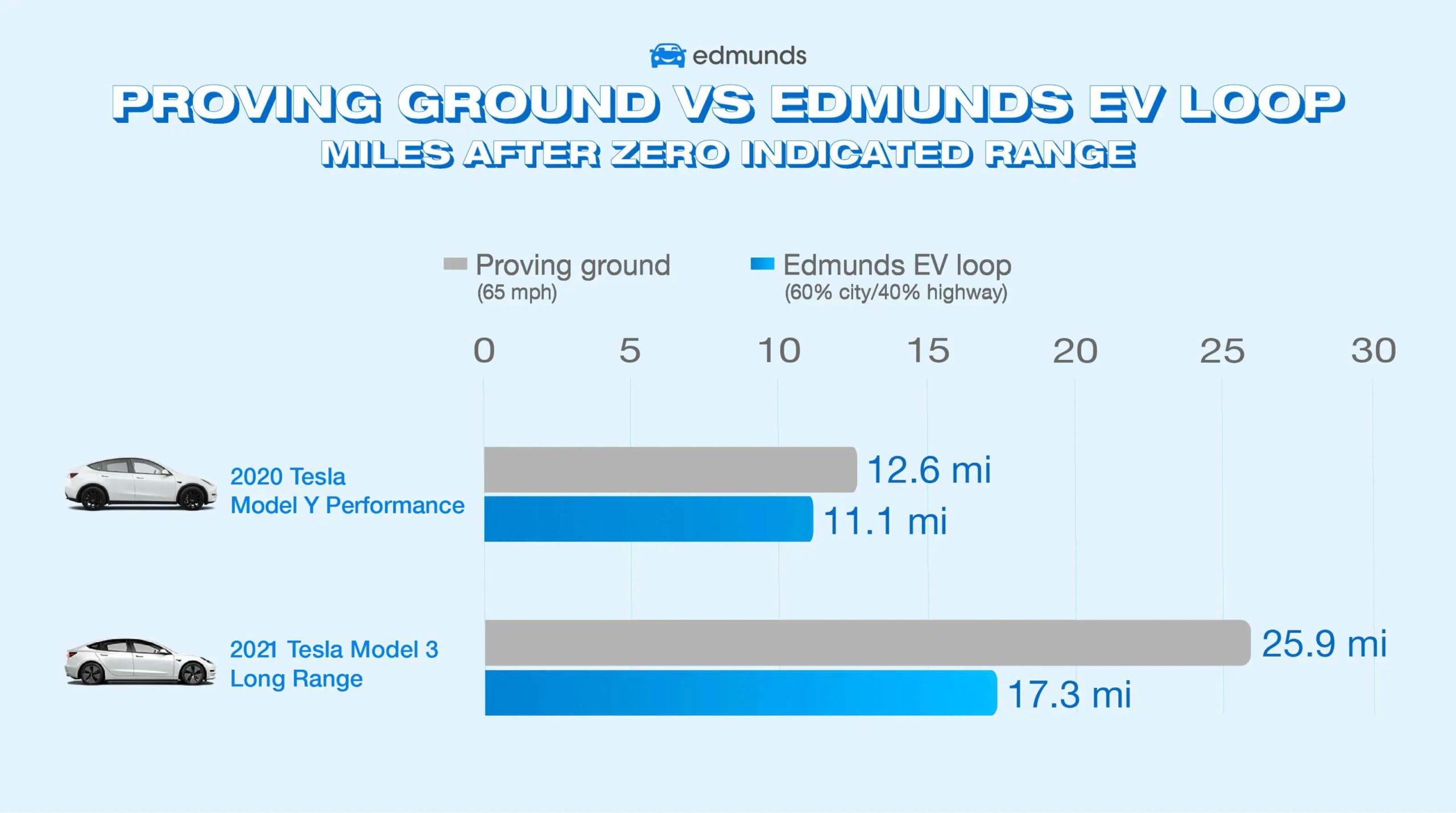 «Буферные» диапазоны Model Y Performance и Model 3 Long Range
