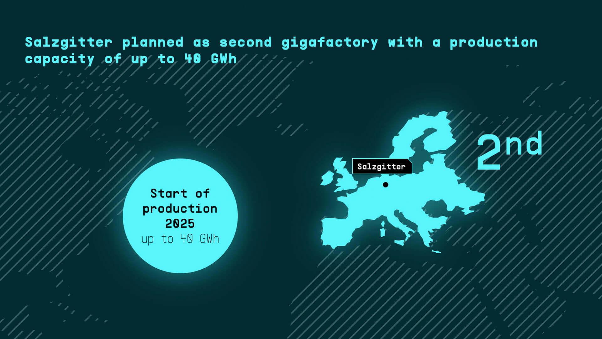 Salzgitter планируется как вторая гигафабрика с производственной мощностью до 40 ГВт⋅ч