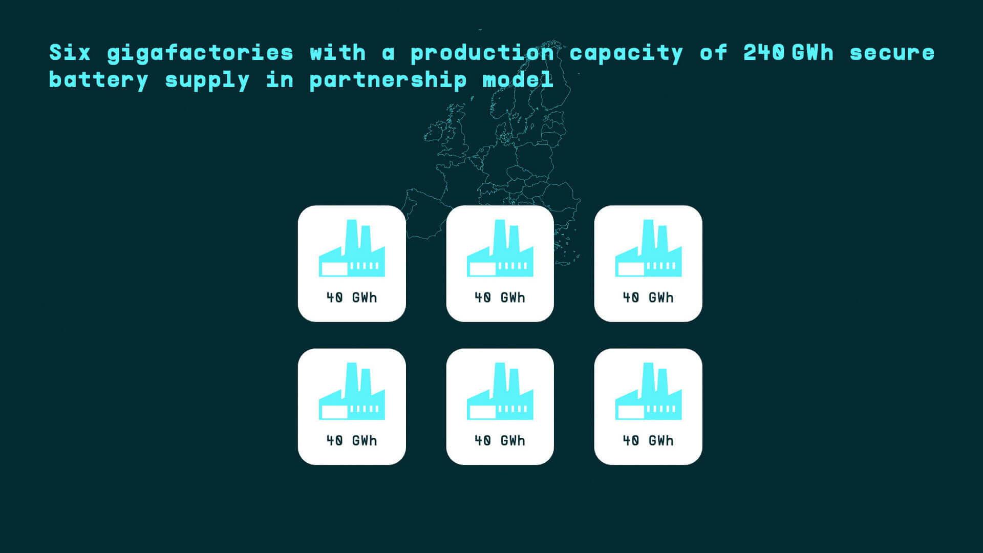 К 2030 году в Европе будет запущено 6 заводов по производству аккумуляторных элементов