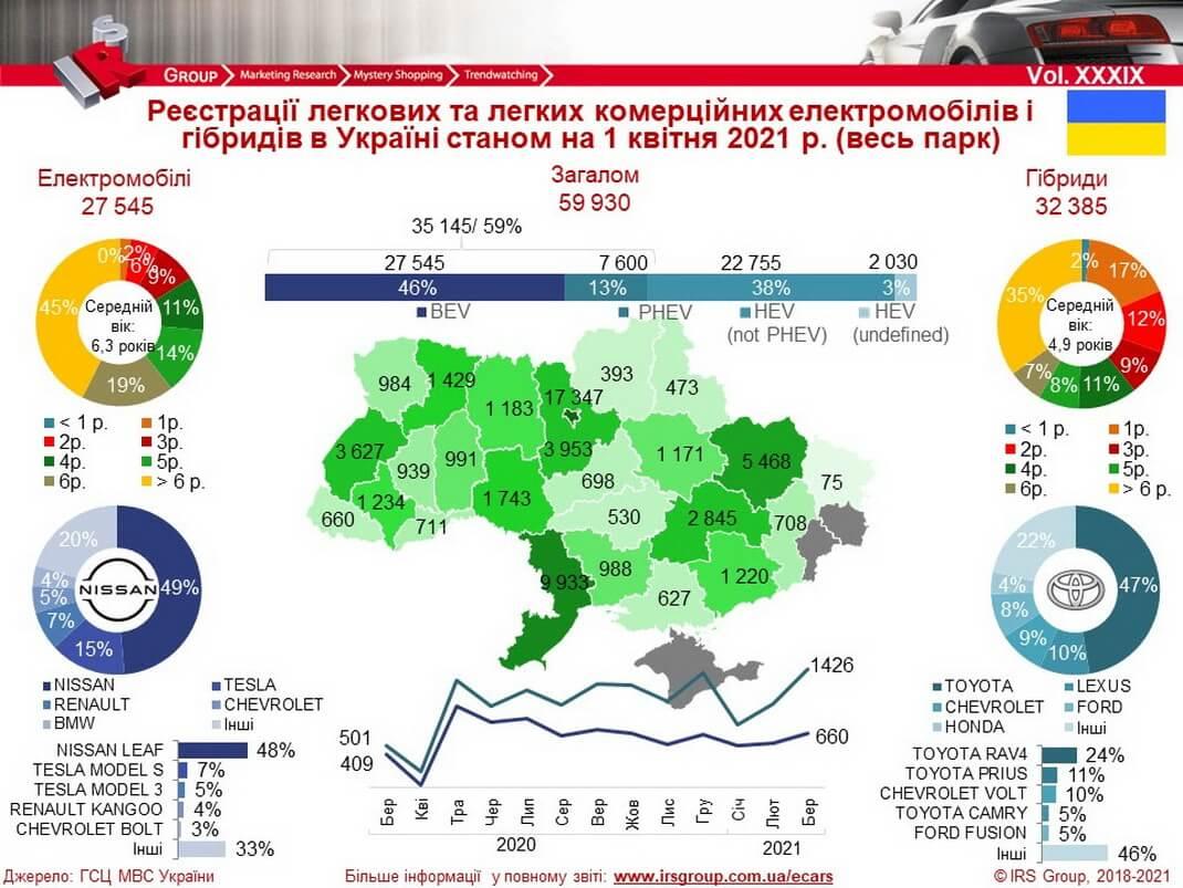 На1апреля 2021 года вУкраине зарегистрировали почти 60000 электромобилей игибридов
