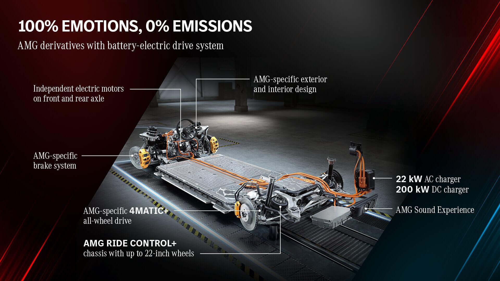 Электромобили Mercedes-AMG будут базироваться на платформе EVA