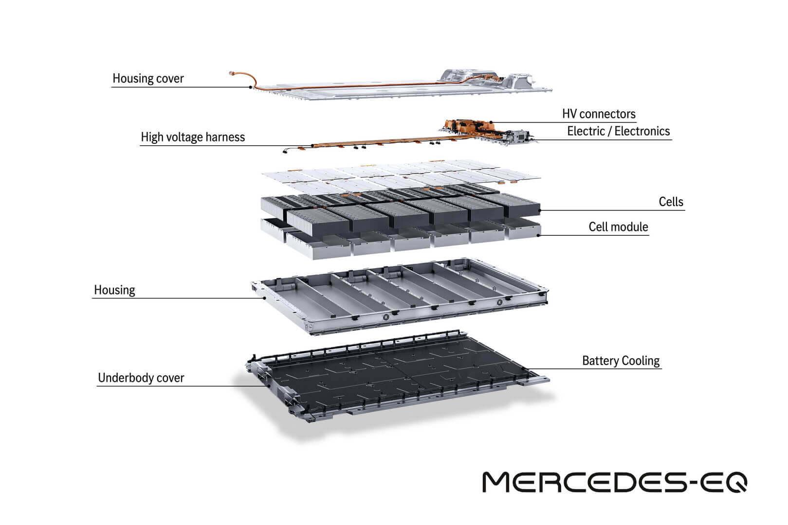 В зависимости от версии в EQS будет использоваться 400-вольтовая архитектура батарей на 90 кВт⋅ч (10 модулей) и 107,8 кВт⋅ч (12 модулей)
