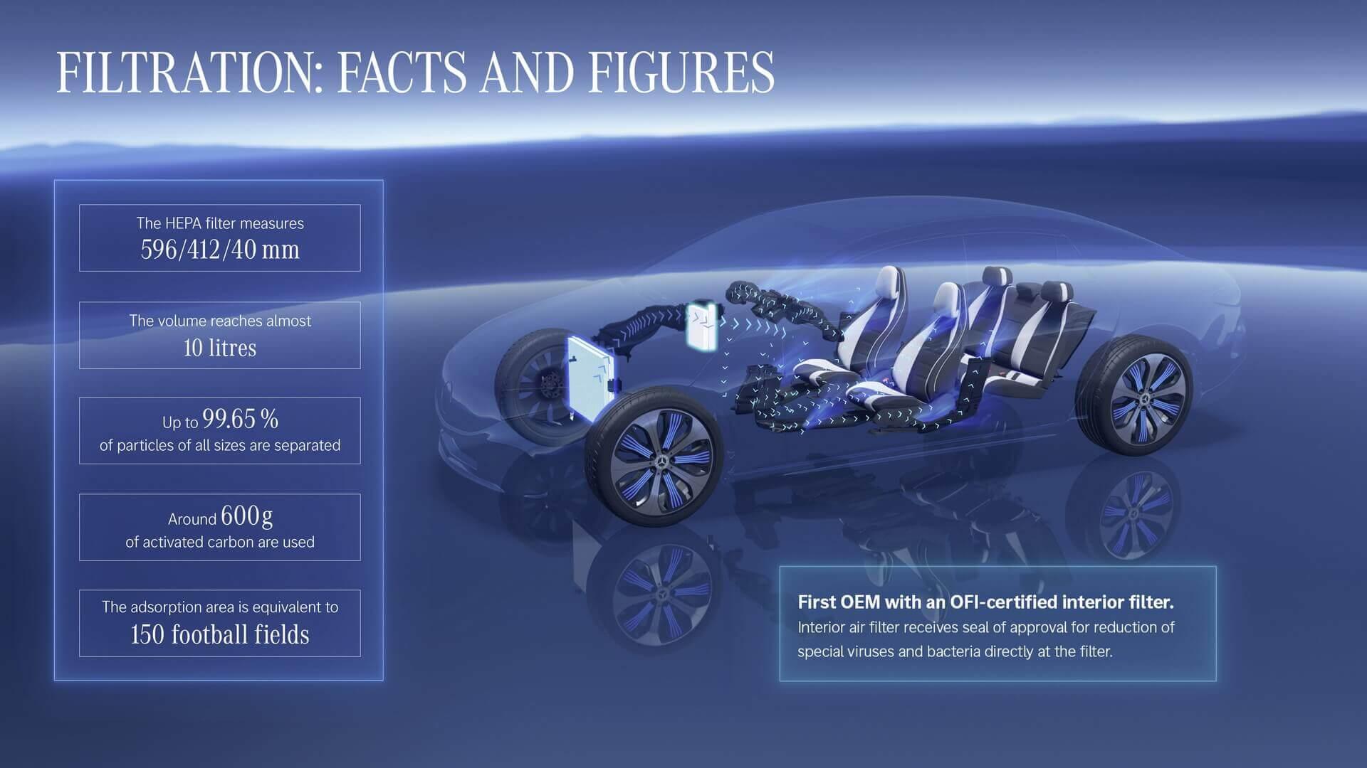 По заявлению Mercedes-Benz, HEPA-фильтр может предотвратить попадание в кабину 99,65% твердых частиц любого размера