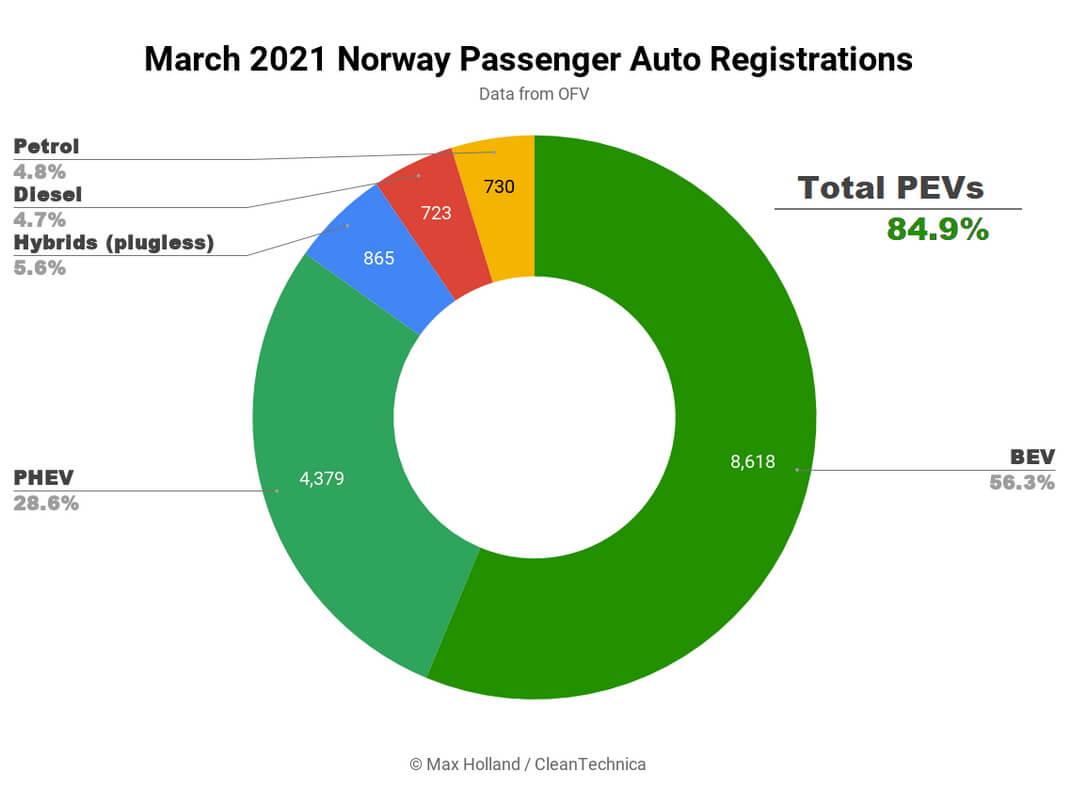 Электромобили и плагин-гибриды заняли почти 85% авторынка Норвегии в марте 2021 года