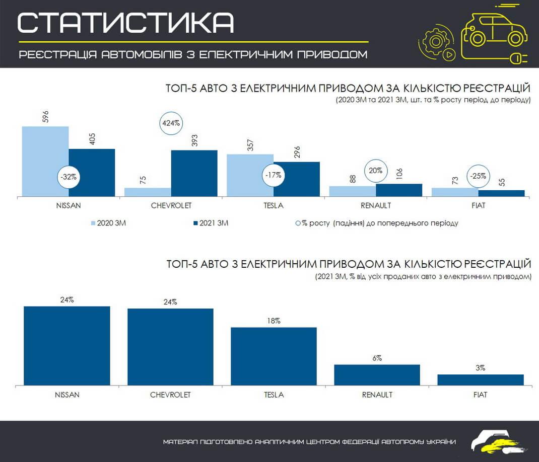 ТОП 5 электромобильных брендов в Украине