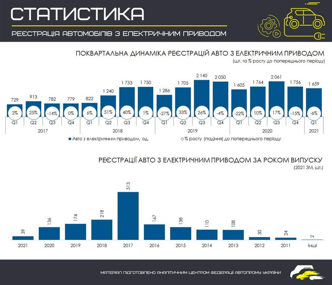 Поквартальная регистрация электромобилей в Украине с 2017 года по I квартал 2021 года