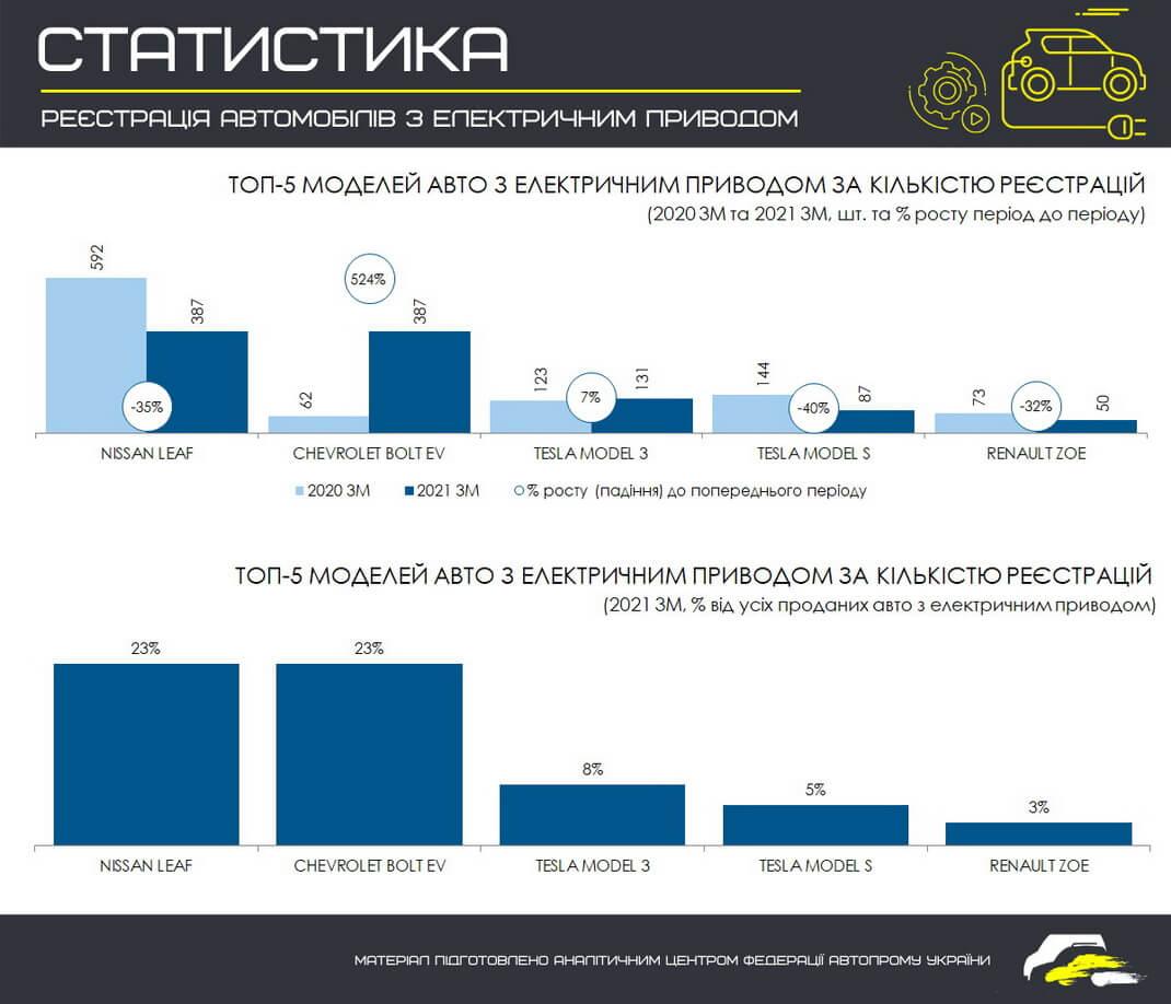 ТОП 5 самых продаваемых моделей электромобилей в Украине