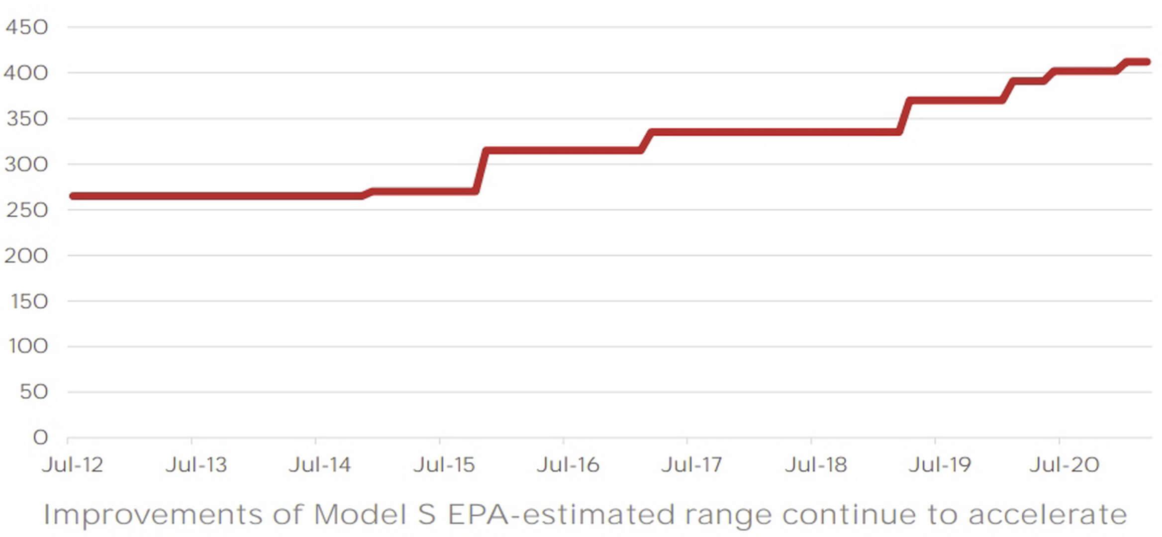 Увеличение запаса хода Tesla Model S c 2012 по 2021 год