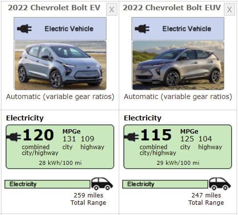 Chevrolet Bolt EUV 2022 года немного уступает Bolt EV в запасе хода по циклу ЕРА