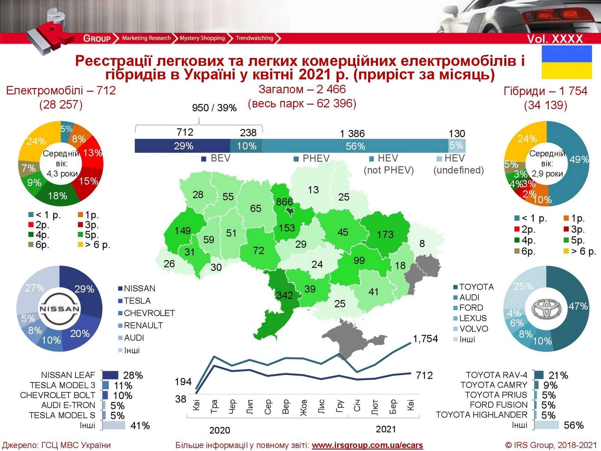 Электромобильный рынок Украины достиг отметки 62 396 автомобилей