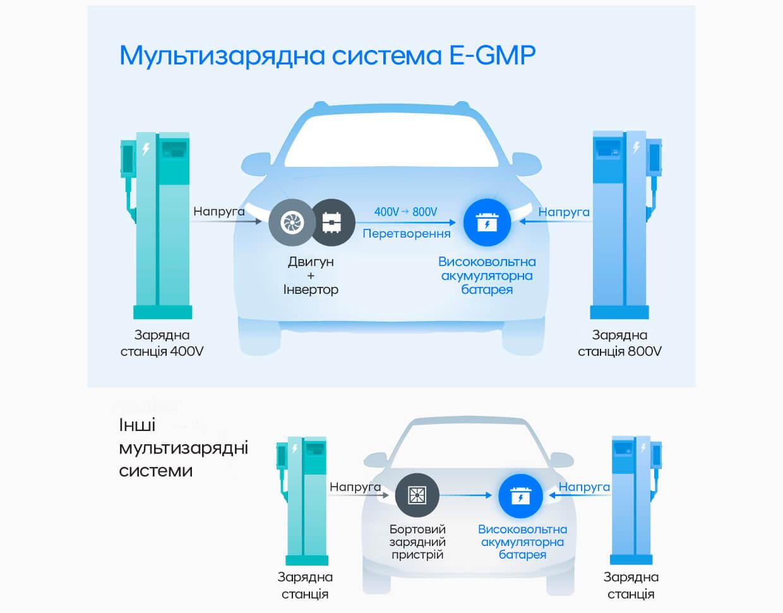 Мультизарядна система E-GMP