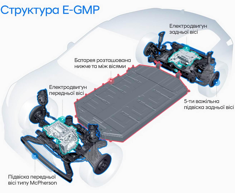 Структура платформи E-GMP