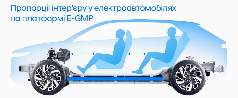 Пропорції інтер'єру E-GMP
