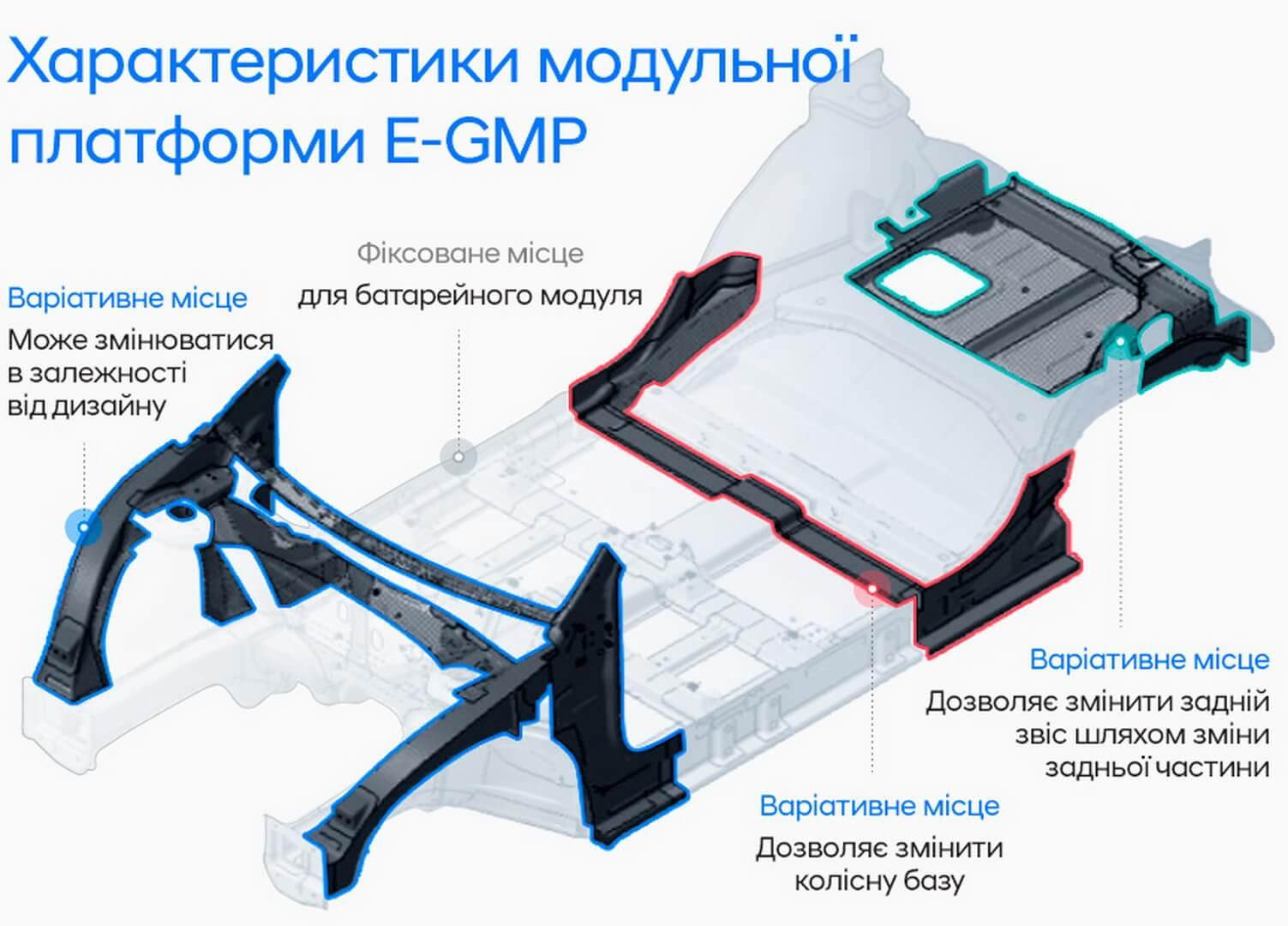 Характеристики модульної платформи E-GMP