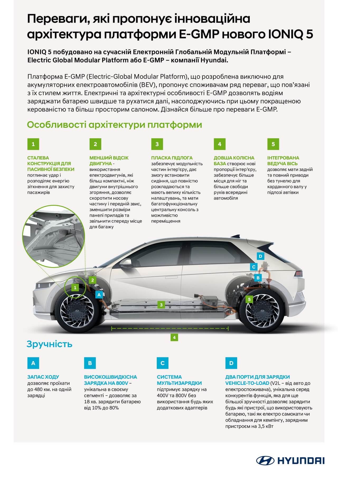 Інфографіка: використання потенціалу E-GMP в Hyundai IONIQ 5