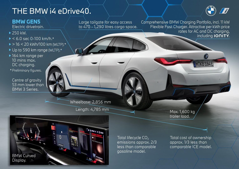 Основные характеристики BMW i4 eDrive40