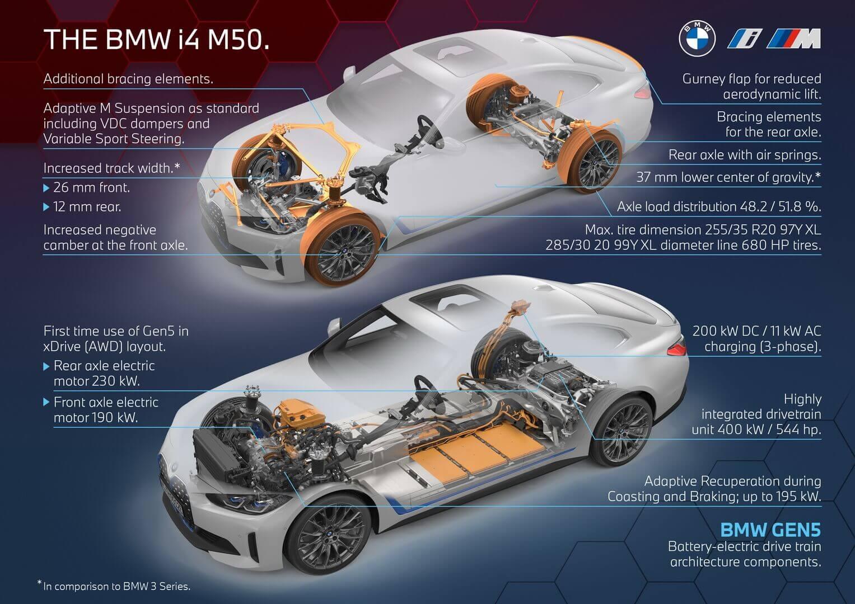 Основные характеристики BMW i4 M50