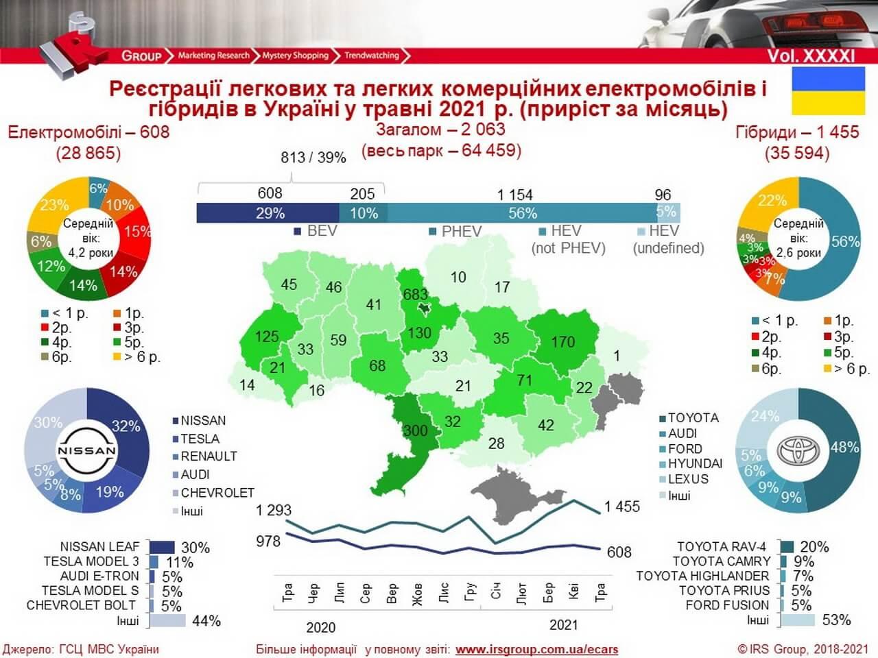 Количество зарегистрированных электрических и гибридных автомобилей в Украине на 01.06.2021 года