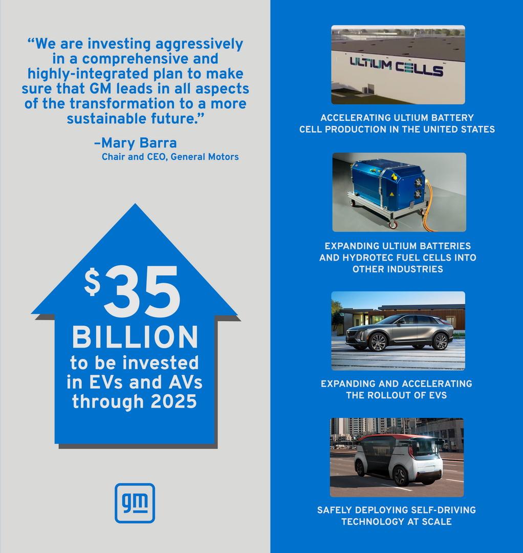 GM увеличивает инвестиции в электромобили и автономные технологии до $35 млрд к 2025 году