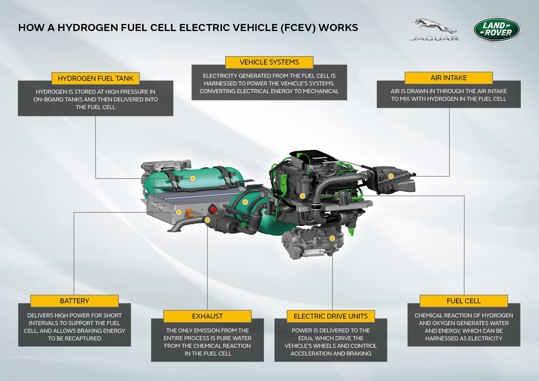 JLR разрабатывает прототип водородного Land Rover Defender