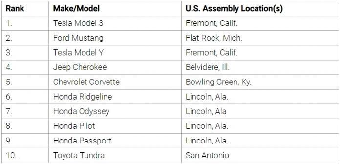 Первый раз электромобиль лидирует в рейтинге Cars.com «Сделано в Америке»