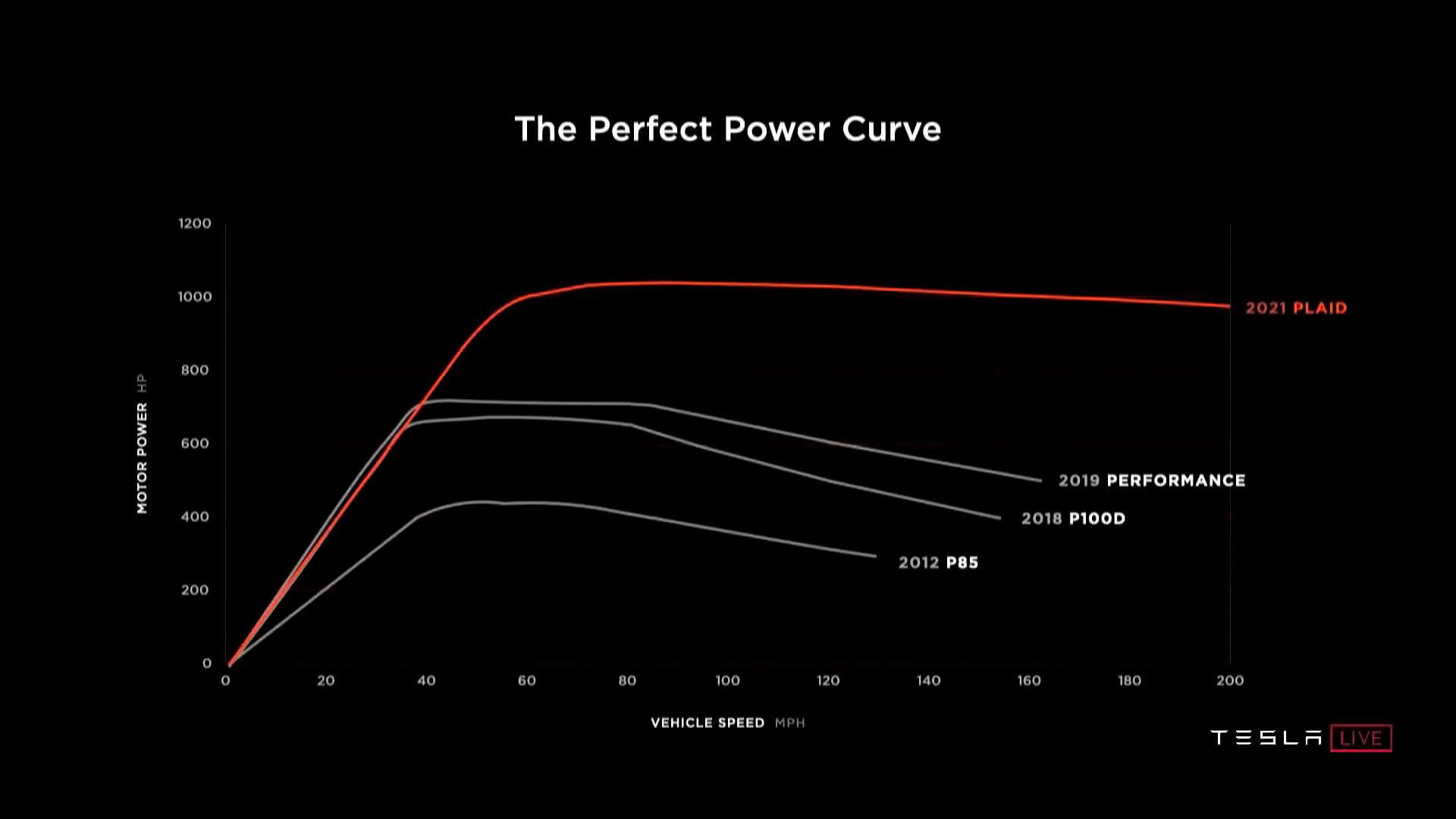 Tesla Model S Plaid сможет работать на пиковой мощности в течение продолжительных периодов времени