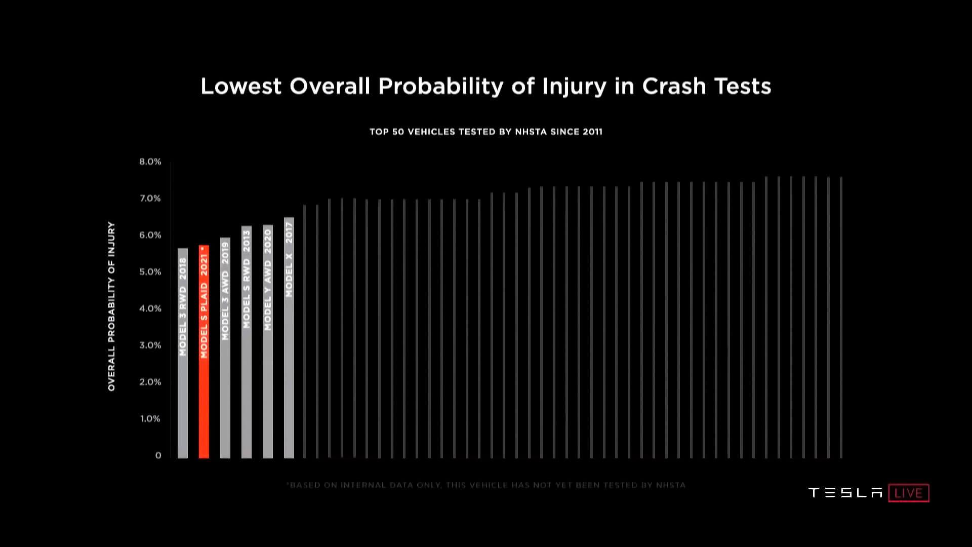 Tesla достигнет наименьшей вероятности травмы из всех автомобилей, когда-либо тестируемых с Model S Plaid