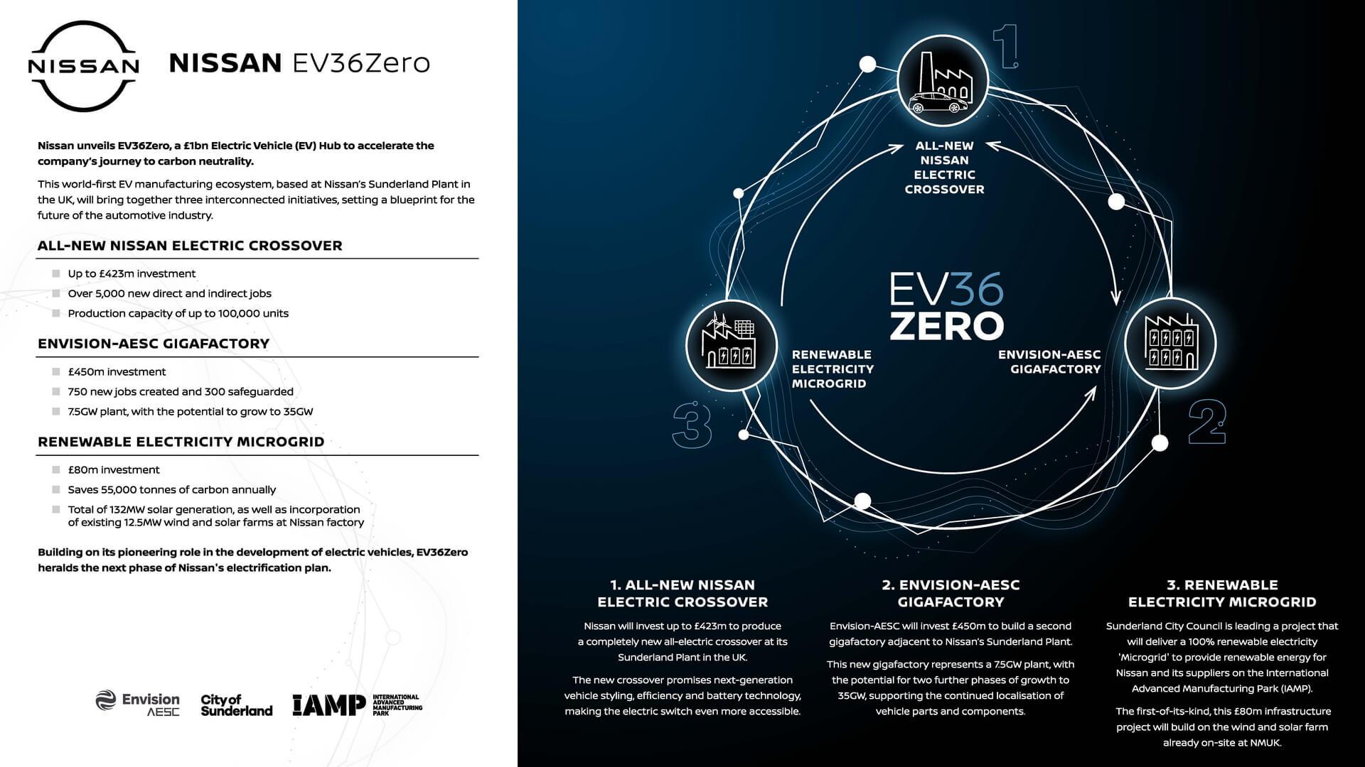 Nissan представляет EV36Zero – новый комплекс по производству электромобилей в Европе