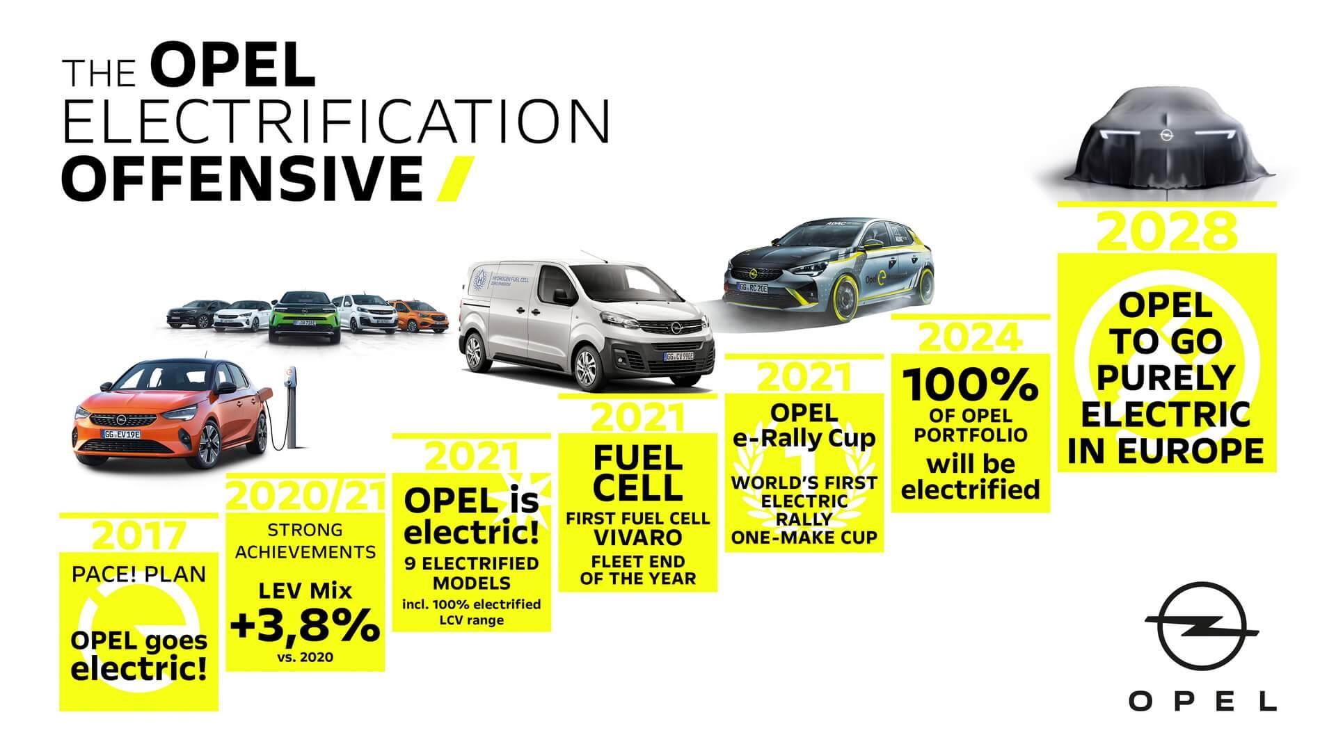 Opel станет полностью электрическим брендом с2028 года вЕвропе