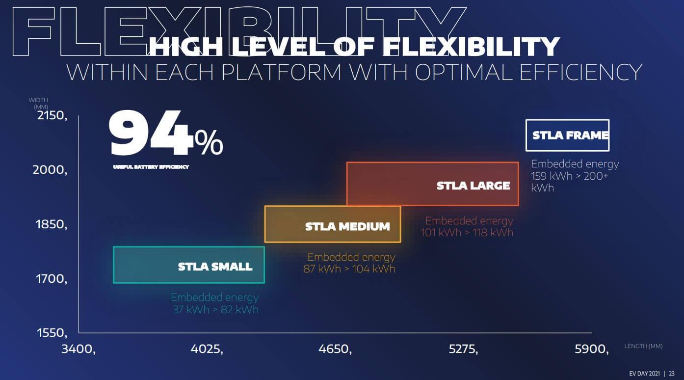 Четыре будущие электрические платформы Stellantis получили название STLA Small, STLA Medium, STLA Large иSTLA Fram