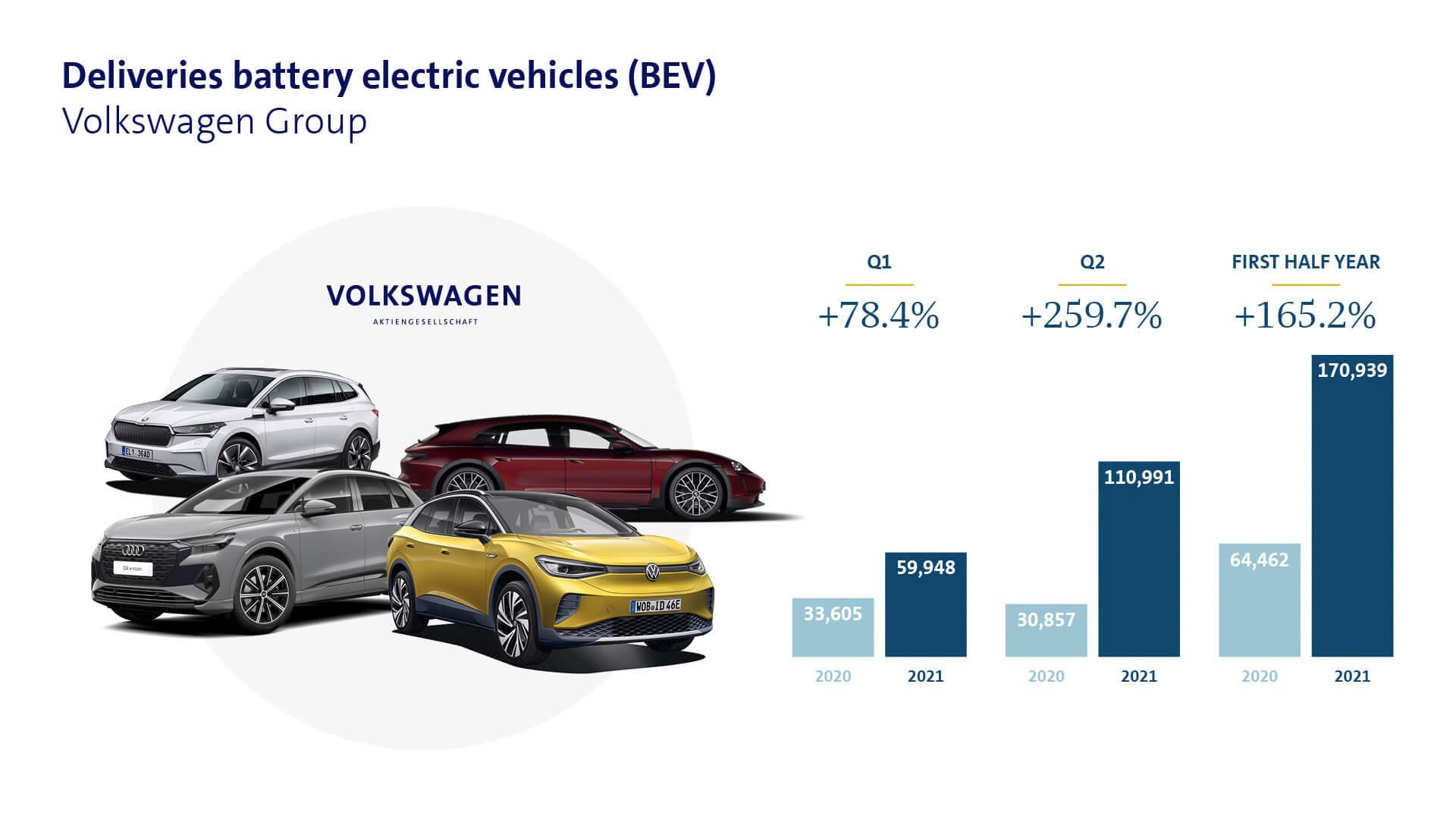 Volkswagen Group в первом полугодии 2021 года продала 170 939 электромобилей