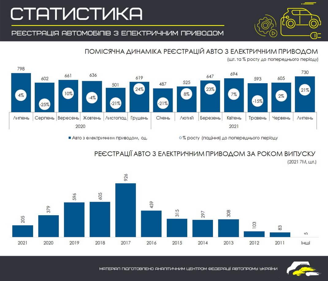 Помесячная динамика регистраций электромобилей в Украине с 01.07.2020 по 01.08.2021