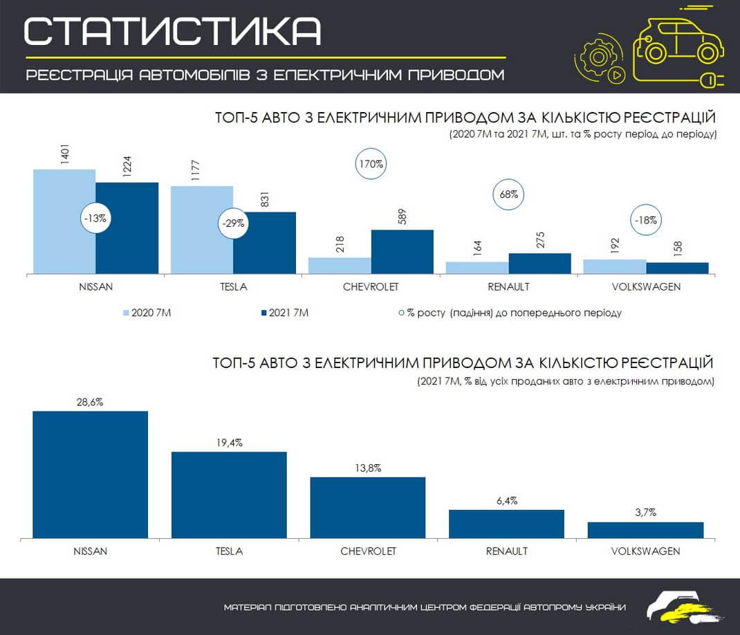 ТОП 5 самых продаваемых электромобильных брендов в Украине за 7 месяцев 2021 года (в сравнении с этим же периодом 2020 года)