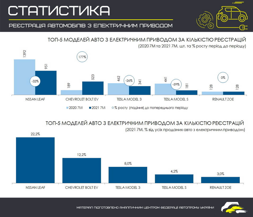 ТОП 5 самых продаваемых моделей электромобилей в Украине за 7 месяцев 2021 года (в сравнении с этим же периодом 2020 года