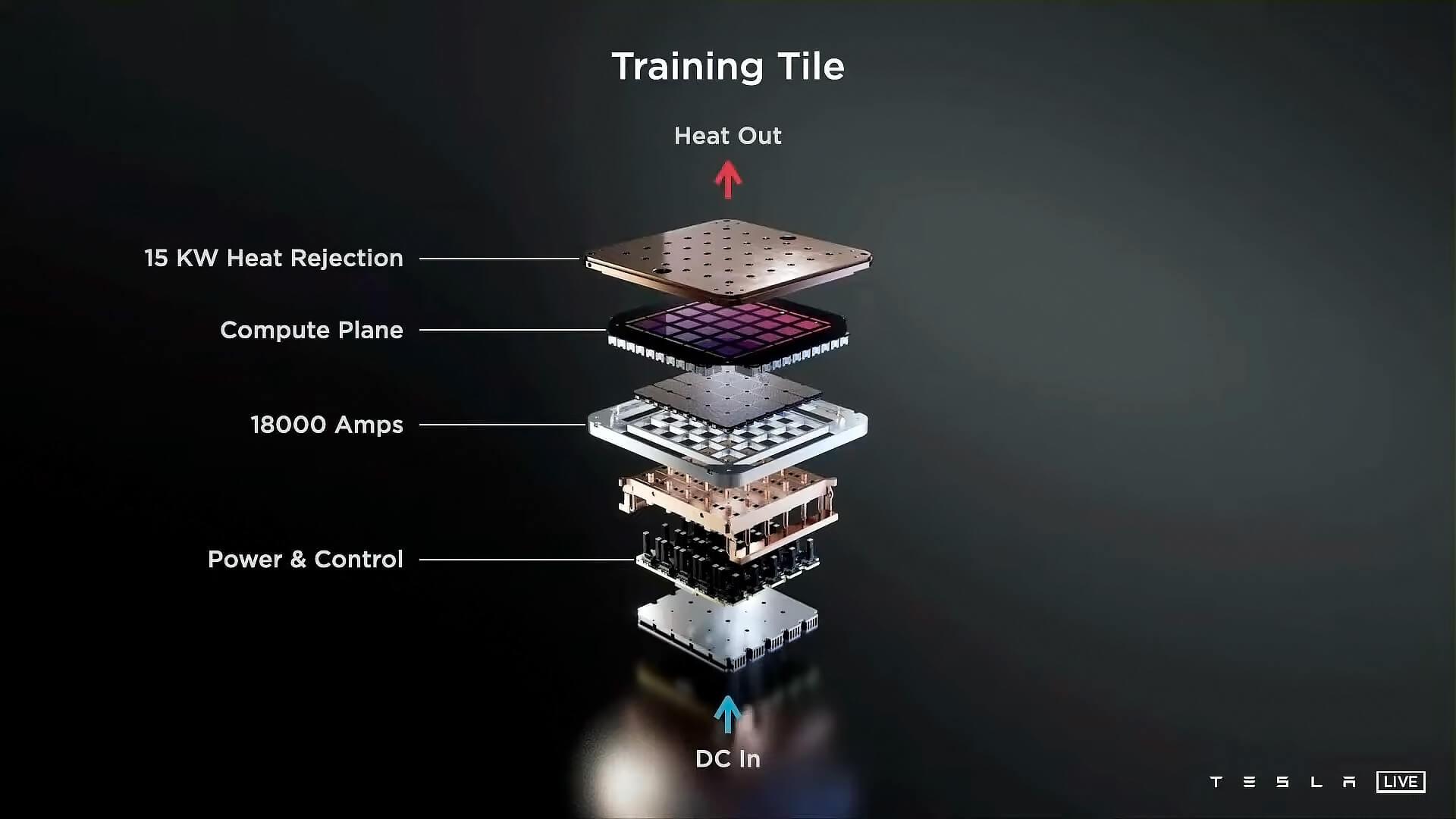 Tesla представила суперкомпьютер Dojo и фирменный чип собственной разработки D1