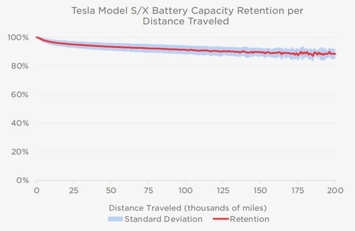 Уменьшение емкости батареи вначале выше, а затем стабилизируется с более медленной скоростью