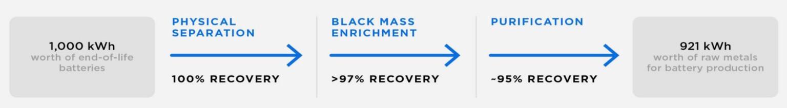 Tesla заявляет, что 92% материалов аккумуляторных элементов извлекается с помощью нового процесса переработки