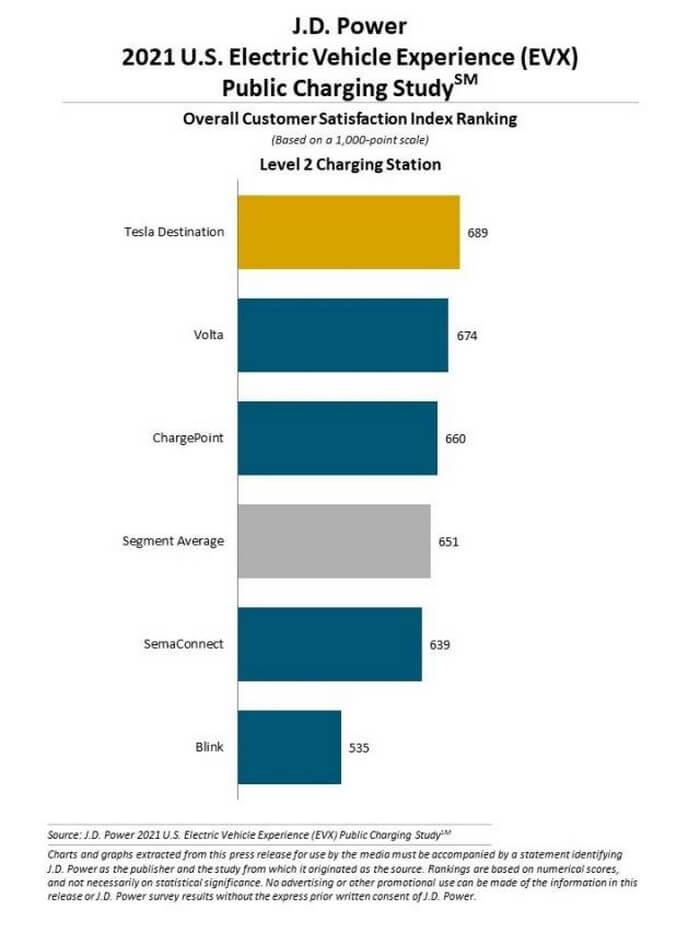 Исследование удовлетроренности среди операторов сети зарядки переменного тока 2-го уровня