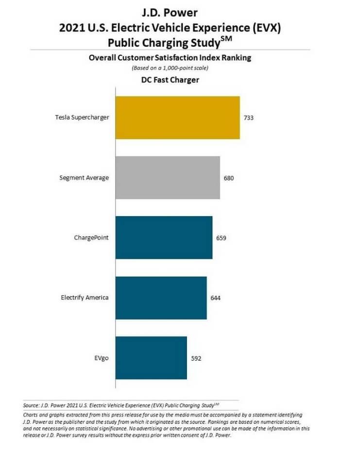 Исследование удовлетроренности среди операторов сети зарядки постоянного тока